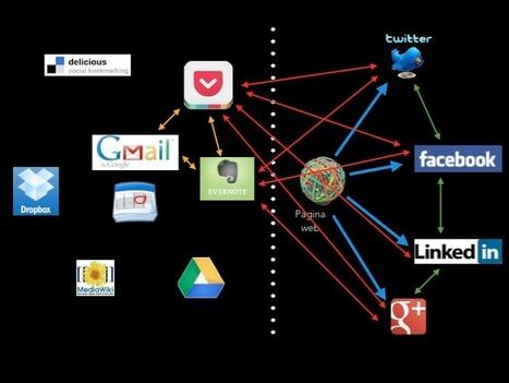Apuntes sobre la construcción de la identidad digital | educacion-y-ntic | Scoop.it
