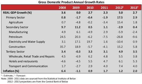 Belize Economic Update Looking Good   belize   Scoop.it