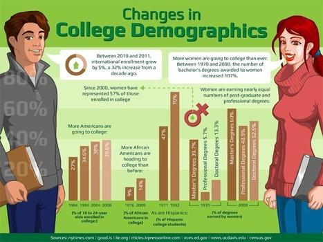New 20 Amazing Changes in College Demographics – Stephen's Lighthouse | Alison Pendergast | Scoop.it