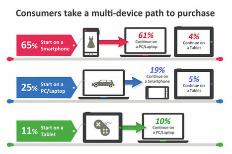 Multiscreen Ecommerce: Dos and Don'ts | Ecommerce Design and Development | Scoop.it
