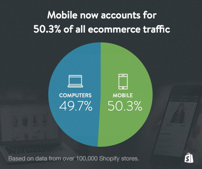 Mobile Now Accounts for 50.3% of All Ecommerce Traffic | Shopify | E-commerce | Scoop.it