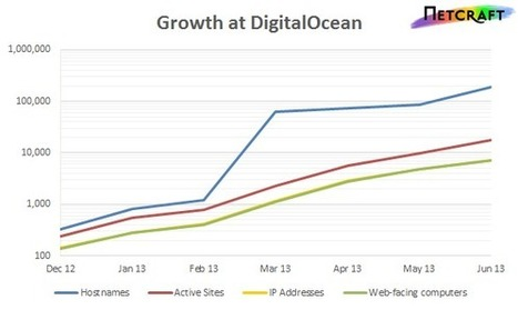 The Meteoric Rise of DigitalOcean   Netcraft   한국 클라우드 동향   Scoop.it