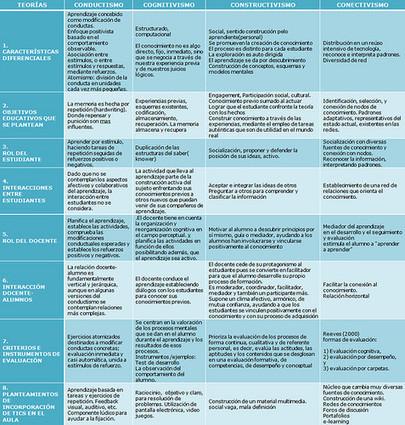 Teorías del aprendizaje / Learning theories | APRENDIZAJE | Scoop.it