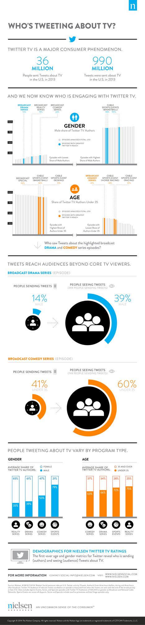 [Infographie] Les profils de la Social TV aux Etats-Unis en 2014 selon Nielsen - Inside my Web | Big Media (En & Fr) | Scoop.it