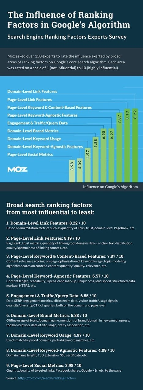 The Factors With the Most Impact on Google Search Rank in 2015 | Tourism marketing | Scoop.it