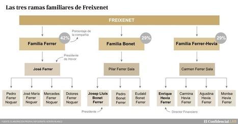 La rama de los Ferrer, la última barrera para que Freixenet siga siendo catalán. Noticias de Empresas | ¿Qué está pasando? | Scoop.it