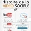 Infographie | L'histoire de la vidéo sociale B2C et B2B - E-marketing | Customer Experience | Scoop.it