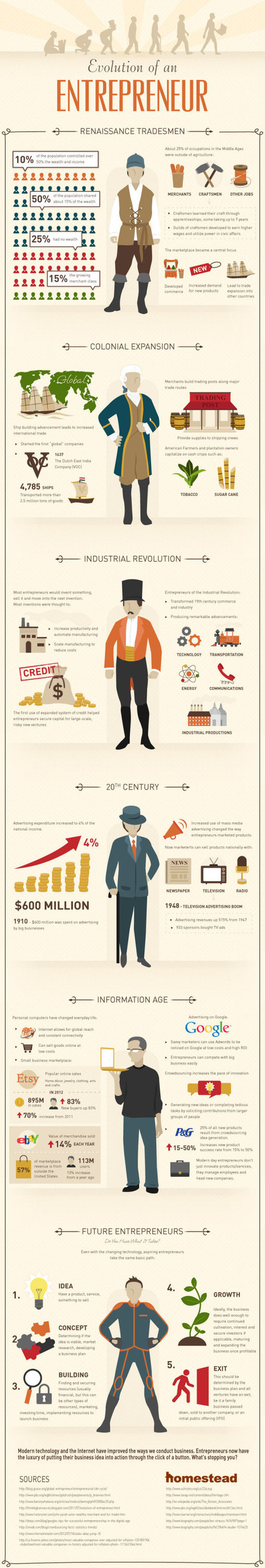 The evolution of an entrepreneur [infographic] | How to set up a Consulting Services Business | Scoop.it