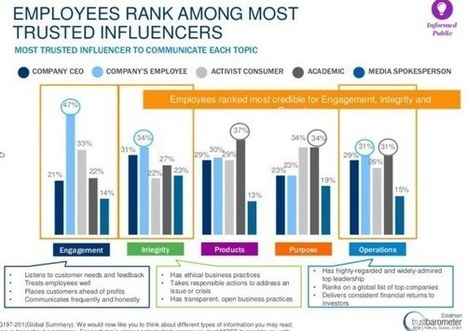 How organizations are winning trust through employee advocacy | Designing  services | Scoop.it