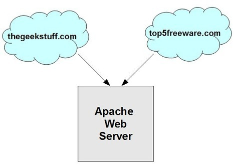 How To Setup Apache Virtual Host Configuration (With Examples) | Linux Advanced | Scoop.it