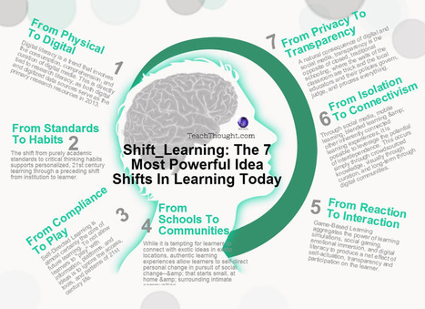 Shift_Learning: The 7 Most Powerful Idea Shifts In Learning Today | Medienbildung | Scoop.it