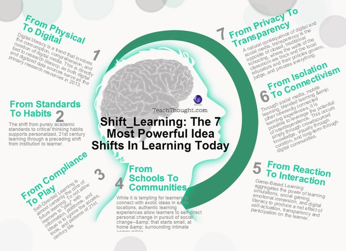 The 7 Most Powerful Ideas In Learning Available Right Now | Knowledge Broker | Scoop.it