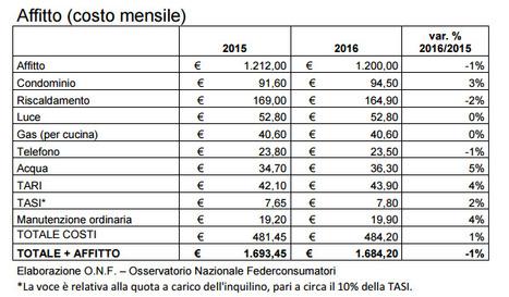 FEDERCONSUMATORI | Affitto Protetto News | Scoop.it