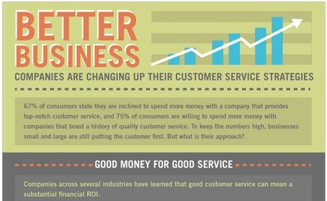 Better Business [Infographic] | Retail | Scoop.it