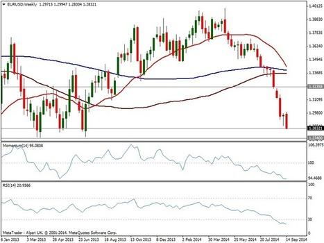EUR/USD: Still eyeing 1.2740 before considering a bottom | MFX Markets | Scoop.it