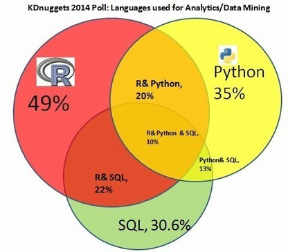 Four main languages for Analytics, Data Mining, Data Science | Big Data & Twitter Research | Scoop.it