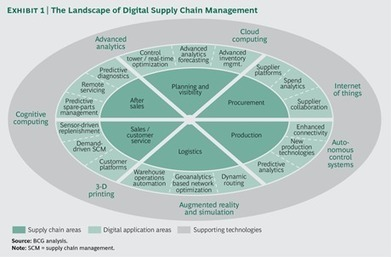 Three Paths to Advantage with Digital Supply Chains | Supply chain News and trends | Scoop.it