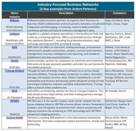 Payables Place | The B2B Network Landscape – Industries (Part 2) | B2B Marketing | Scoop.it