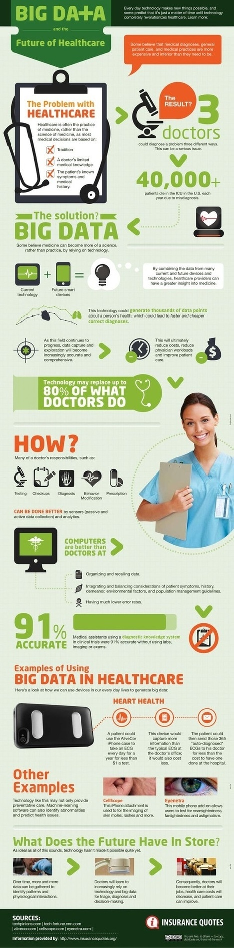 Infografía: Big Data and the future of Healthcare | Salud Social Media | Scoop.it