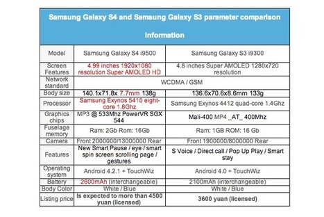Comparison: Samsung Galaxy S4 VS Samsung Galaxy S3 | All Infographics | All Infographics | Scoop.it