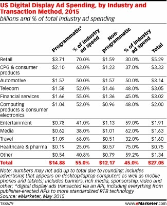 Retailers Account for One-Quarter of Programmatic Spend - eMarketer | Integrated Brand Communications | Scoop.it