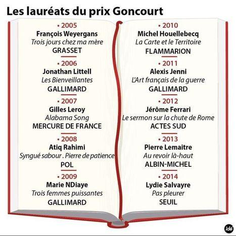 Lydie Salvayre reçoit le prix Goncourt, Foenkinosle Renaudot   Biblio-thèques   Scoop.it