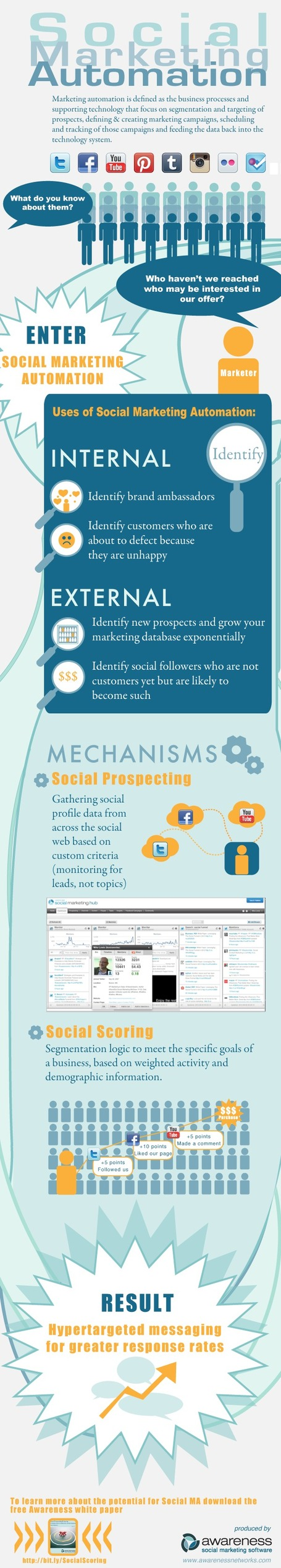 Case Study: Social Media Automation: How it works and Facts | All Infographics | OnlineMarketing | Scoop.it