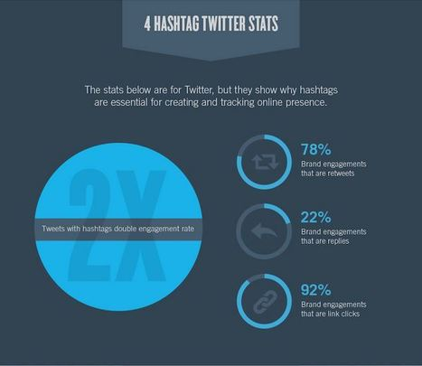 How To Use Hashtags To Boost Your Online Presence | Social Media | Scoop.it