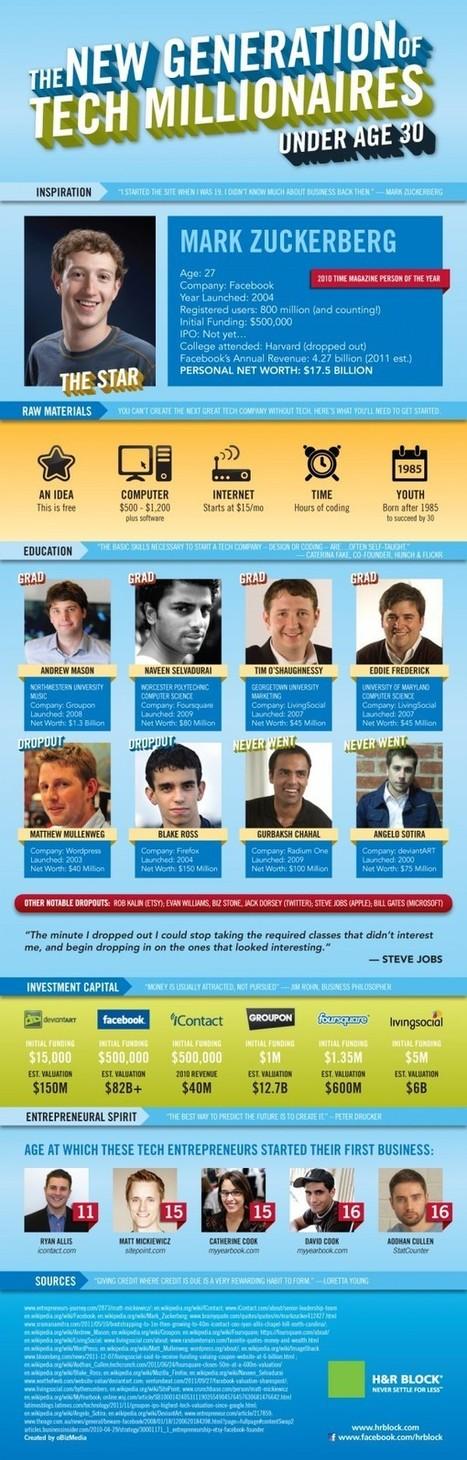 Under 30 Tech Millionaires | Appitive.com | Scoop.it