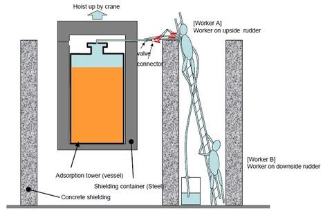 Prendre de la hauteur .... et une douche radioactive | TEPCO | Japon : séisme, tsunami & conséquences | Scoop.it