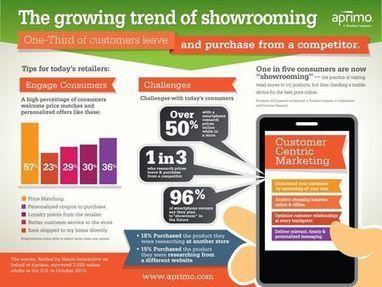 Un consommateur sur cinq fait maintenant du showrooming | magasin connecté | Scoop.it