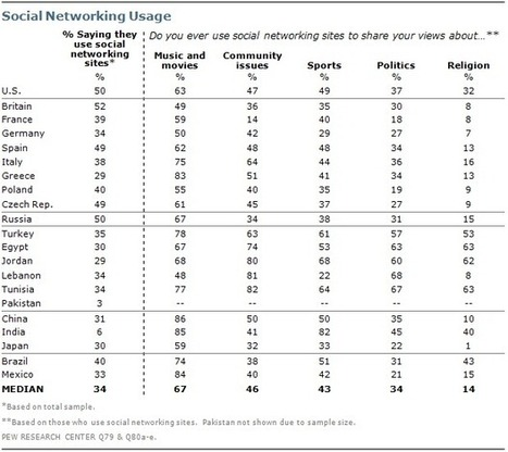How the Middle East uses social media, in four charts | Funny Social Media Ideas | Scoop.it