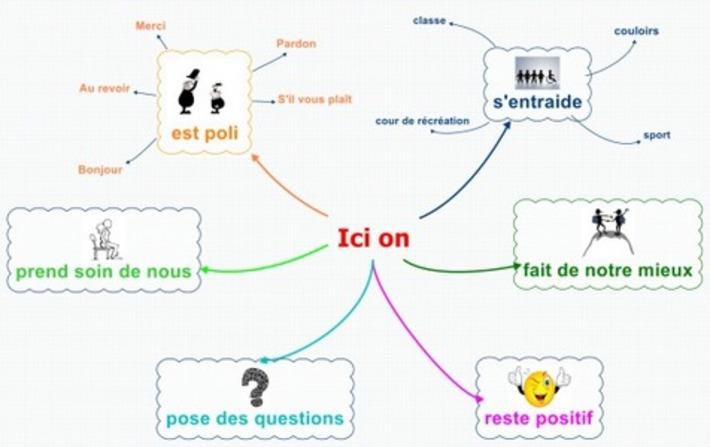 La facilitation graphique au service de l'apprentissage   TIC et TICE mais... en français   Scoop.it