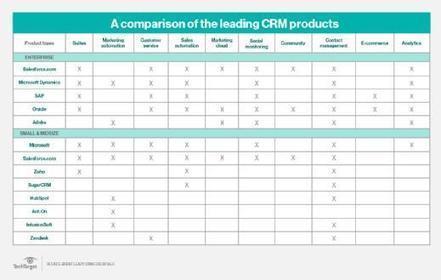 Quel CRM choisir ? | web marketing, media sociaux et relation client | Scoop.it