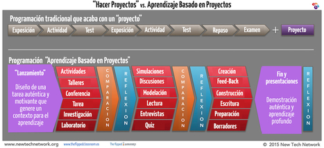 """Proyectos"" vs Aprendizaje Basado en Proyectos 