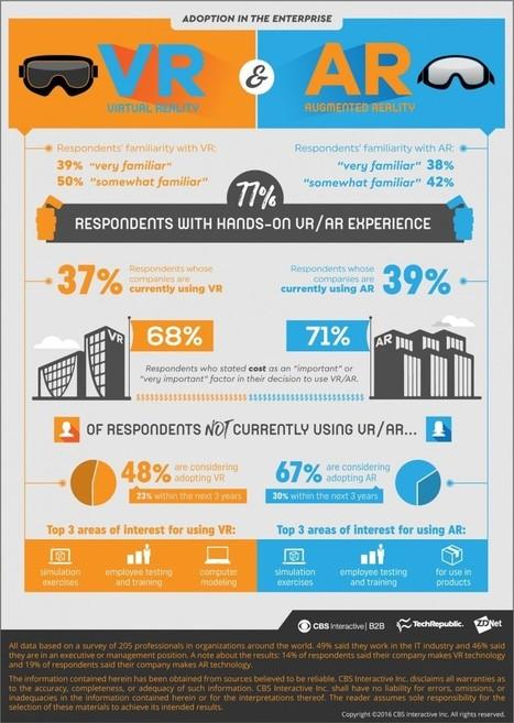 Réalité virtuelle & augmentée : Comment progressent les usages dans la communication des entreprises ? | Le blog du Communicant | VISION DRONE MEGACAPTEUR | Scoop.it