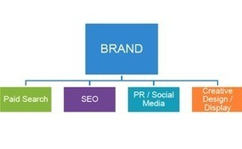 Bringing Together Paid, Owned, and Earned Media | CIM Academy Digital Marketing | Scoop.it