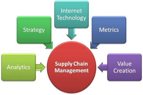 Supply Chain Strategy - Supply Chain Consulting | Supply Chain Consulting | Scoop.it