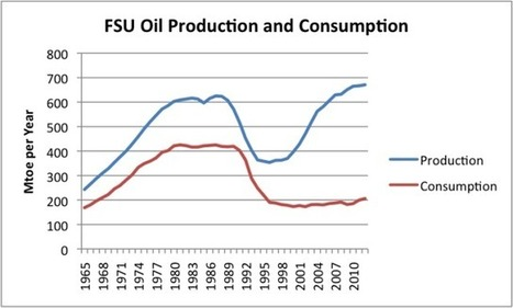 Th Real Oil Extraction Limit, and How It Affects the Downslope | Sustain Our Earth | Scoop.it