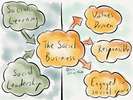 The Social Business: aligning social learning and leadership to the ... | Future trends in e-learning and social learning | Scoop.it