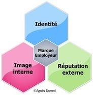 Comment définir la marque employeur? | Ressources humaines | Scoop.it