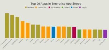 Apple, iOS et iWork en entreprise - iPhone 5, 4S, iPad, iPod touch : le blog iPhon.fr | Emerging ebusiness trends | Scoop.it