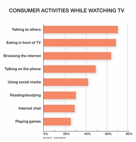 Report: Social TV and TV Multiplatform Engagement on The Rise | ConnectedTV | Scoop.it | Richard Kastelein on Second Screen, Social TV, Connected TV, Transmedia and Future of TV | Scoop.it
