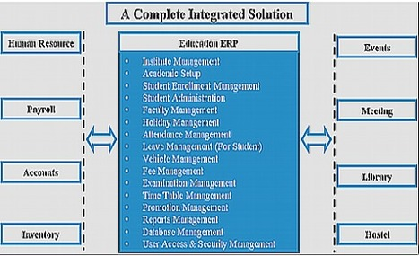 School ERP System Effectively Managed the Function of Schools | School Management System | Scoop.it