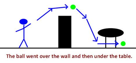 Prepositions of Movement in English | Espresso English | Grammar & Vocabulary | Scoop.it