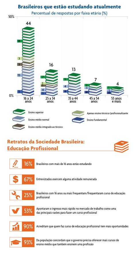 População brasileira acredita que educação profissional abre portas para o mundo do trabalho | Banco de Aulas | Scoop.it