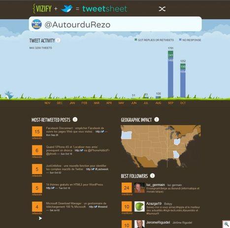 TweetSheet : le tableau de bord de vos tweets sous la forme d'une infographie. | Serial Twitter | Scoop.it
