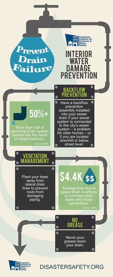 IBHS-Plumbing-Drain-Infographic.png (1200×2940) | Insurance Today | Scoop.it