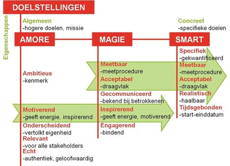 Moeten doelstellingen SMART zijn? | ORG @nd beyond | Scoop.it