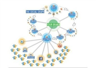 Mapping the Brand's Social Graph | Social Media Strategy | Online PR | Proactive Report | Sally Falkow | consumer engagement | Scoop.it